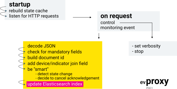 Proof-of-concept of a monitoring engine with Rsyslog, Elasticsearch